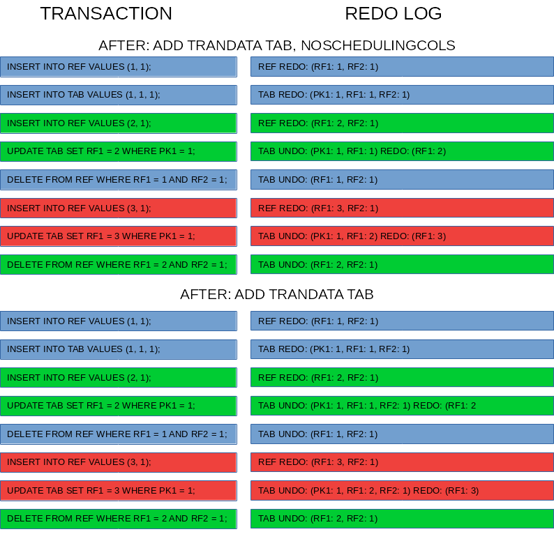 Effect of add trandata noschedulingcols on redo log for foreign key constraint