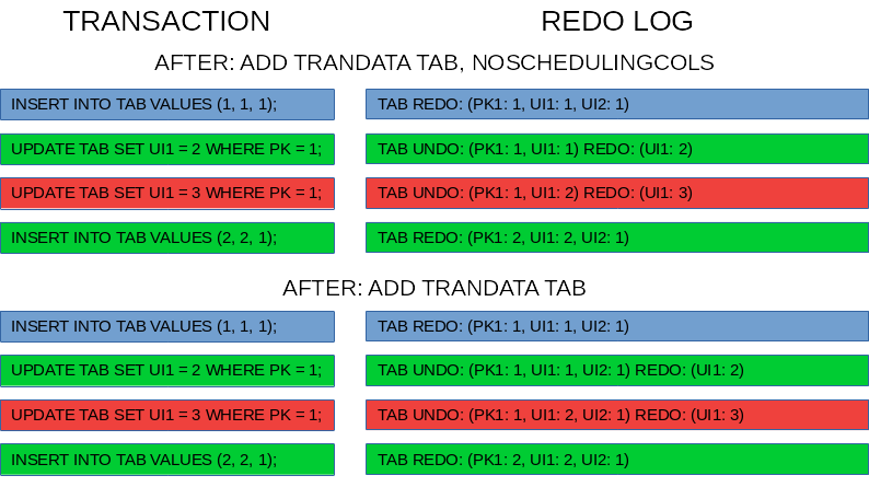 Effect of add trandata noschedulingcols on redo log for unique constraint