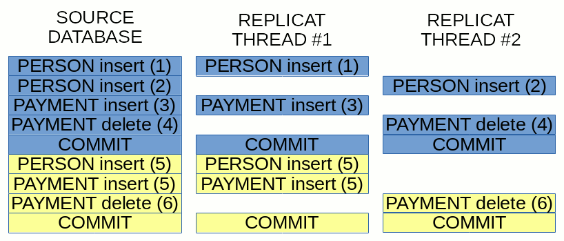 Coordinated Replicat transaction boundaries