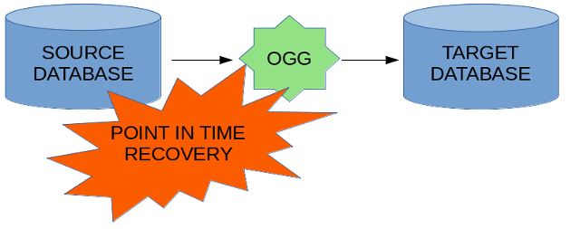 Replication recovery after source database point in time recovery